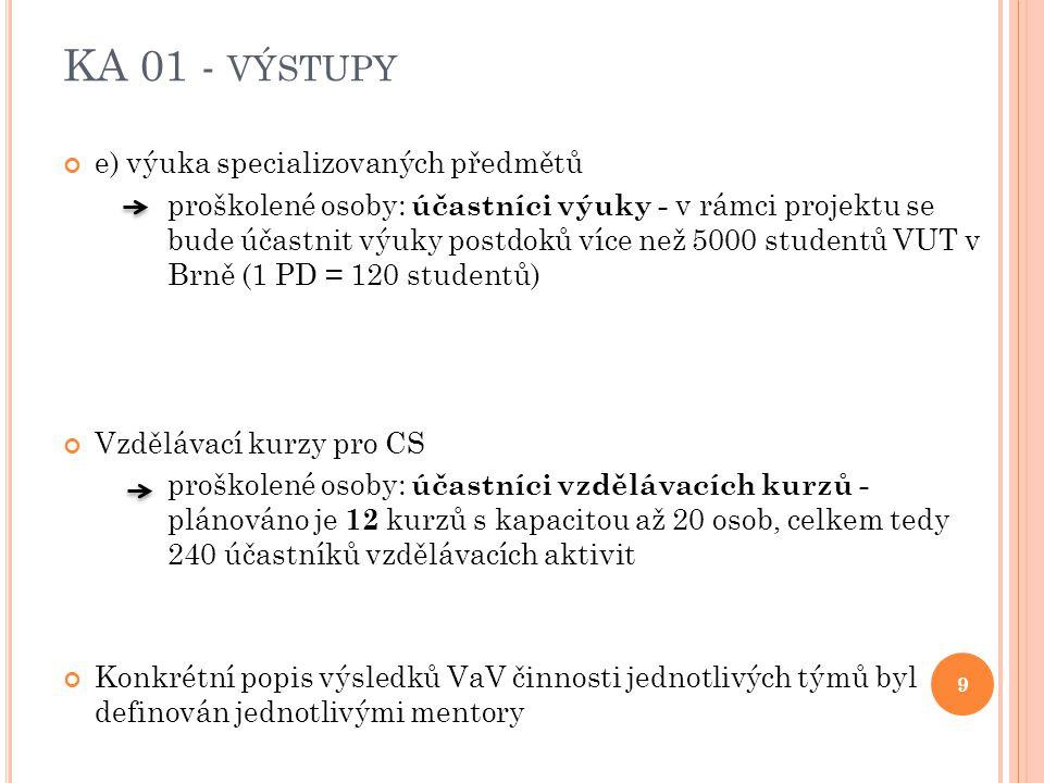 KA 01 - VÝSTUPY e) výuka specializovaných předmětů proškolené osoby: účastníci výuky - v rámci projektu se bude účastnit výuky postdoků více než 5000 studentů VUT v Brně (1 PD = 120 studentů) Vzdělávací kurzy pro CS proškolené osoby: účastníci vzdělávacích kurzů - plánováno je 12 kurzů s kapacitou až 20 osob, celkem tedy 240 účastníků vzdělávacích aktivit Konkrétní popis výsledků VaV činnosti jednotlivých týmů byl definován jednotlivými mentory 9