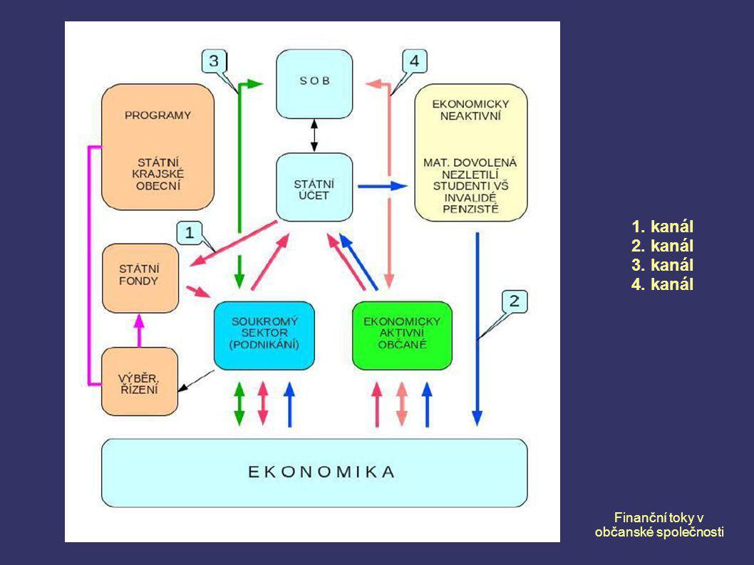 Finanční toky v občanské společnosti 1. kanál 2. kanál 3. kanál 4. kanál
