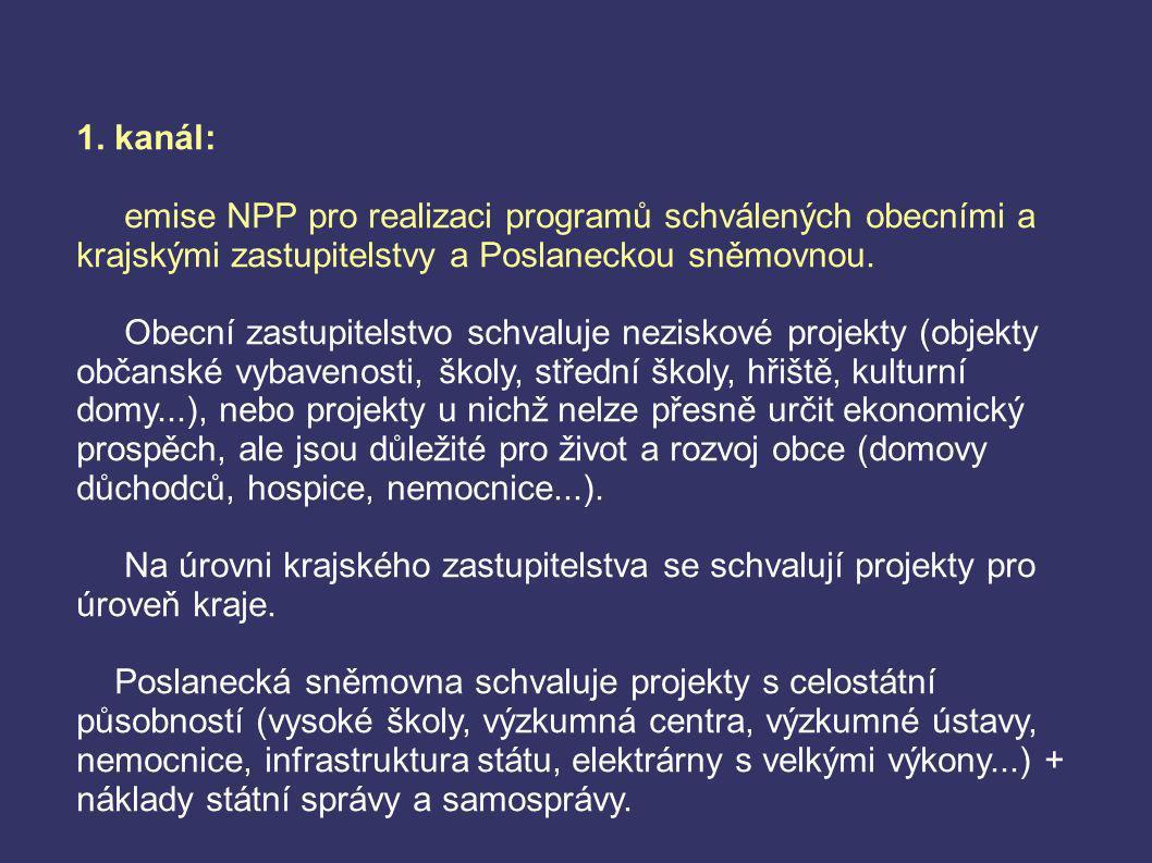1. kanál: emise NPP pro realizaci programů schválených obecními a krajskými zastupitelstvy a Poslaneckou sněmovnou. Obecní zastupitelstvo schvaluje ne