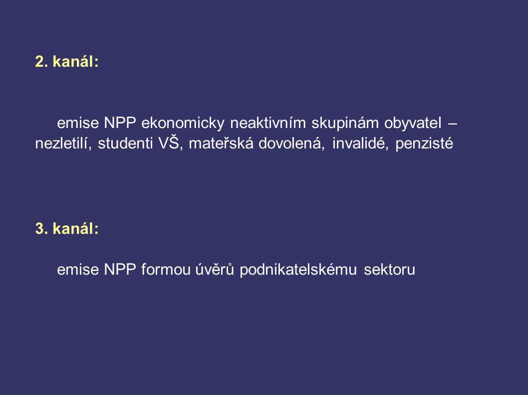 2. kanál: emise NPP ekonomicky neaktivním skupinám obyvatel – nezletilí, studenti VŠ, mateřská dovolená, invalidé, penzisté 3. kanál: emise NPP formou