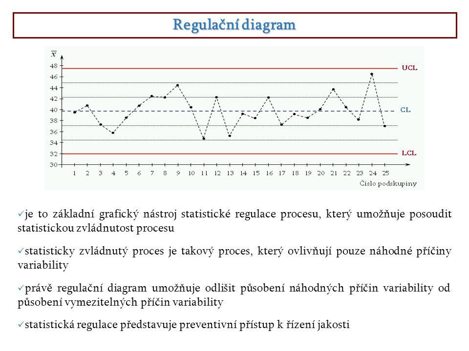 Regulační diagram je to základní grafický nástroj statistické regulace procesu, který umožňuje posoudit statistickou zvládnutost procesu statistická r