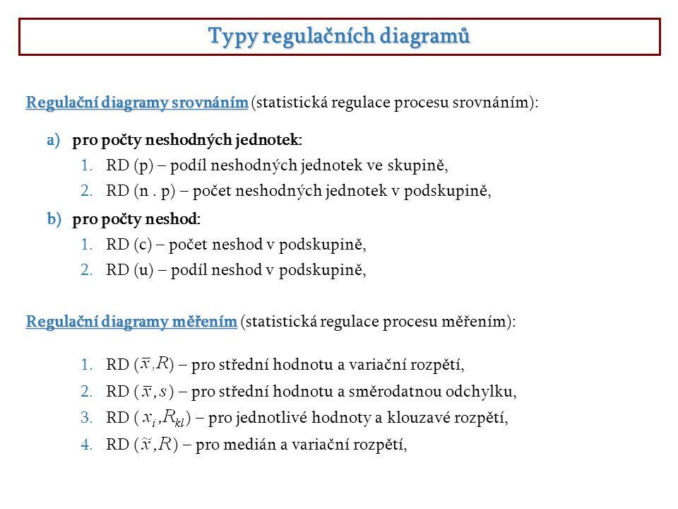 Typy regulačních diagramů a)pro počty neshodných jednotek: 1.RD (p) – podíl neshodných jednotek ve skupině, 2.RD (n. p) – počet neshodných jednotek v