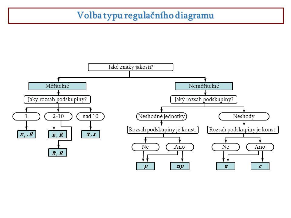 Volba typu regulačního diagramu Jaké znaky jakosti? MěřitelnéNeměřitelné Jaký rozsah podskupiny? 12-10nad 10 Jaký rozsah podskupiny? Neshodné jednotky