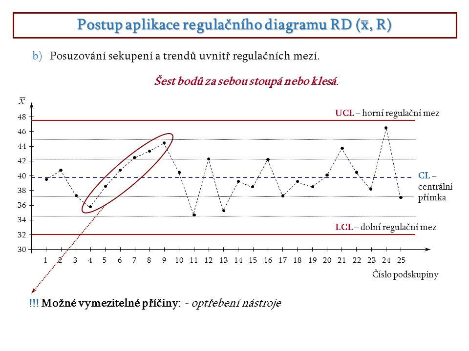 Postup aplikace regulačního diagramu RD (x, R) Číslo podskupiny 1 2 3 4 5 6 7 8 9 10 11 12 13 14 15 16 17 18 19 20 21 22 23 24 25 30 34 36 32 38 40 42