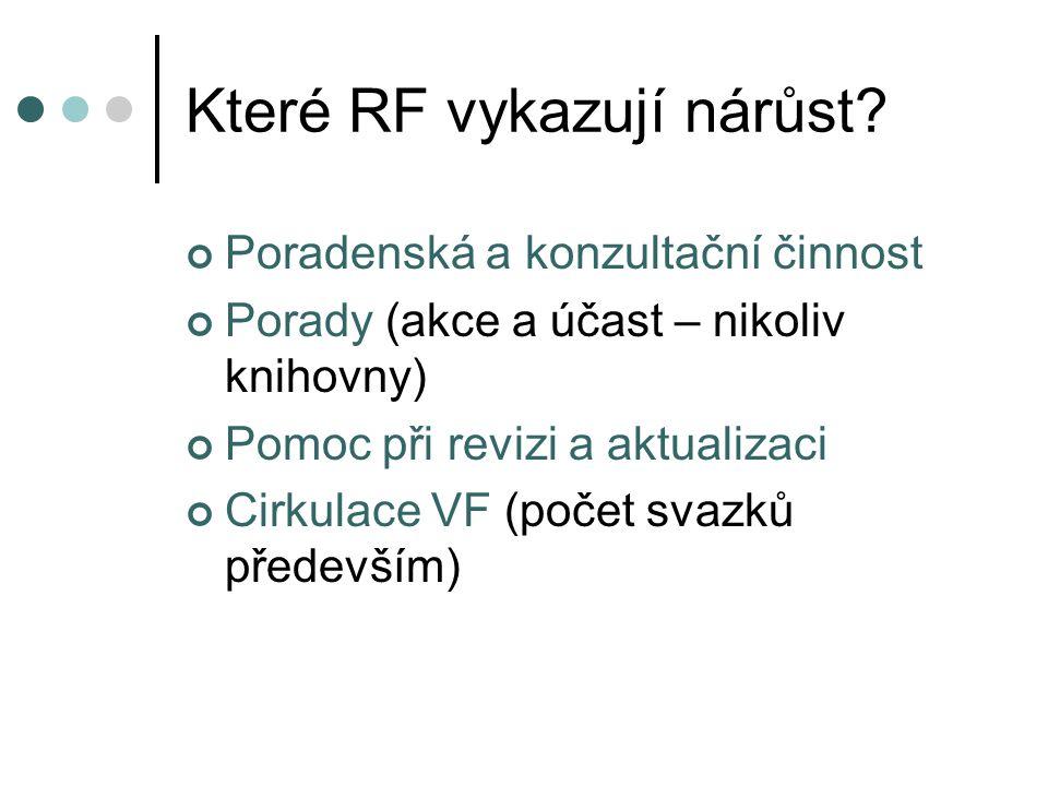 Které RF vykazují nárůst.