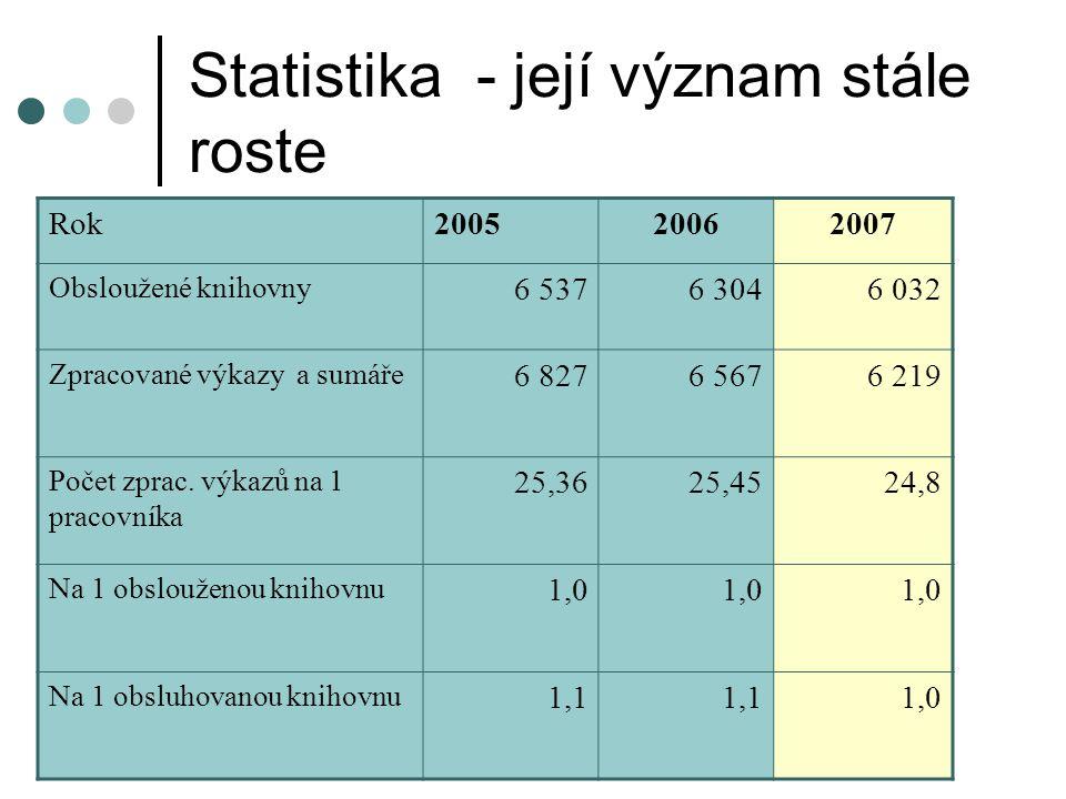 Statistika - její význam stále roste Rok200520062007 Obsloužené knihovny 6 5376 3046 032 Zpracované výkazy a sumáře 6 8276 5676 219 Počet zprac.