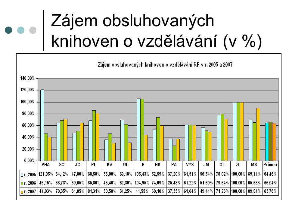 Zájem obsluhovaných knihoven o vzdělávání (v %)