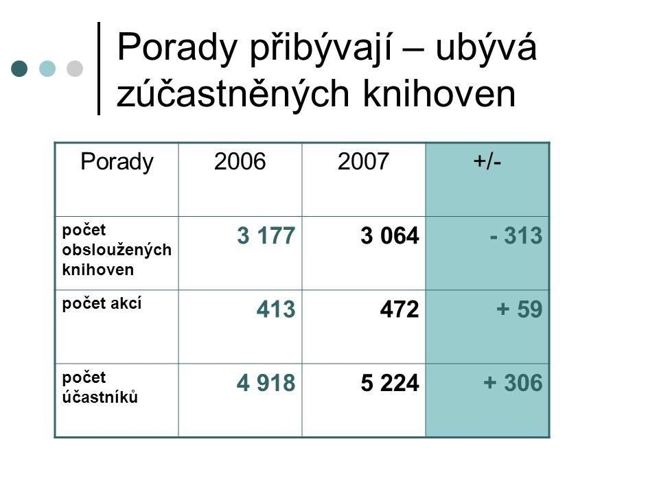 Porady přibývají – ubývá zúčastněných knihoven Porady20062007+/- počet obsloužených knihoven 3 1773 064- 313 počet akcí 413472+ 59 počet účastníků 4 9185 224+ 306