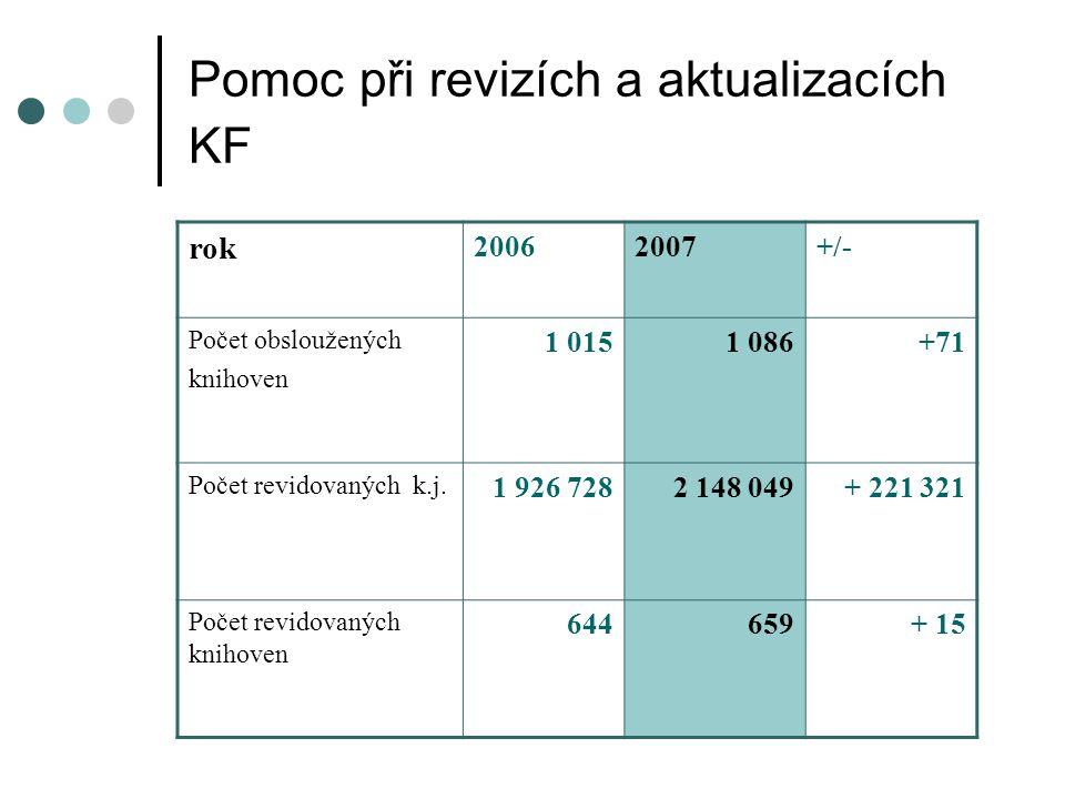 Pomoc při revizích a aktualizacích KF rok 20062007+/- Počet obsloužených knihoven 1 0151 086+71 Počet revidovaných k.j.