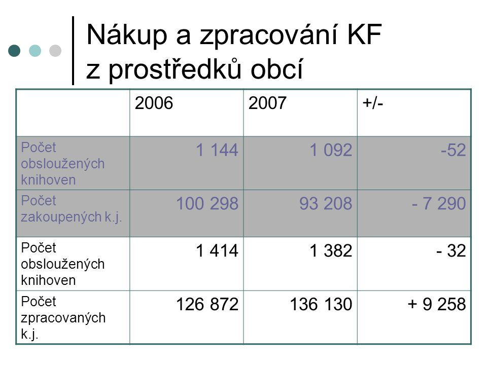 Nákup a zpracování KF z prostředků obcí 20062007+/- Počet obsloužených knihoven 1 1441 092-52 Počet zakoupených k.j.