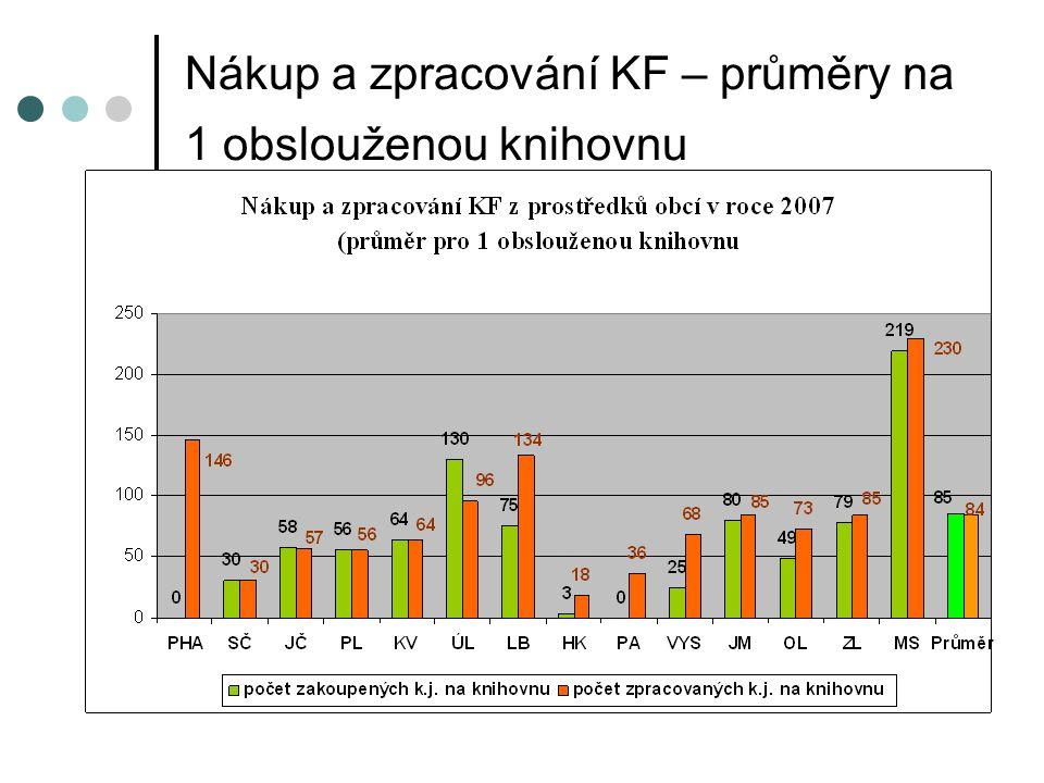 Nákup a zpracování KF – průměry na 1 obslouženou knihovnu