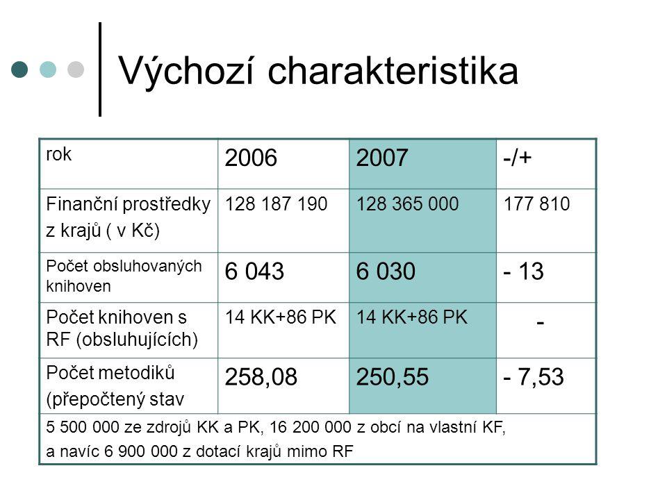 Výchozí charakteristika rok 20062007-/+ Finanční prostředky z krajů ( v Kč) 128 187 190128 365 000177 810 Počet obsluhovaných knihoven 6 0436 030- 13 Počet knihoven s RF (obsluhujících) 14 KK+86 PK - Počet metodiků (přepočtený stav 258,08250,55- 7,53 5 500 000 ze zdrojů KK a PK, 16 200 000 z obcí na vlastní KF, a navíc 6 900 000 z dotací krajů mimo RF