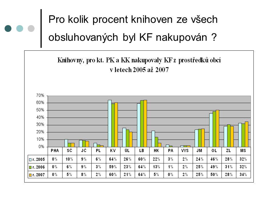 Pro kolik procent knihoven ze všech obsluhovaných byl KF nakupován