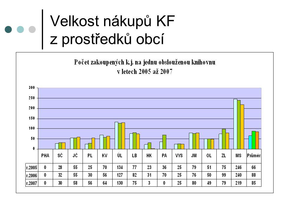 Velkost nákupů KF z prostředků obcí