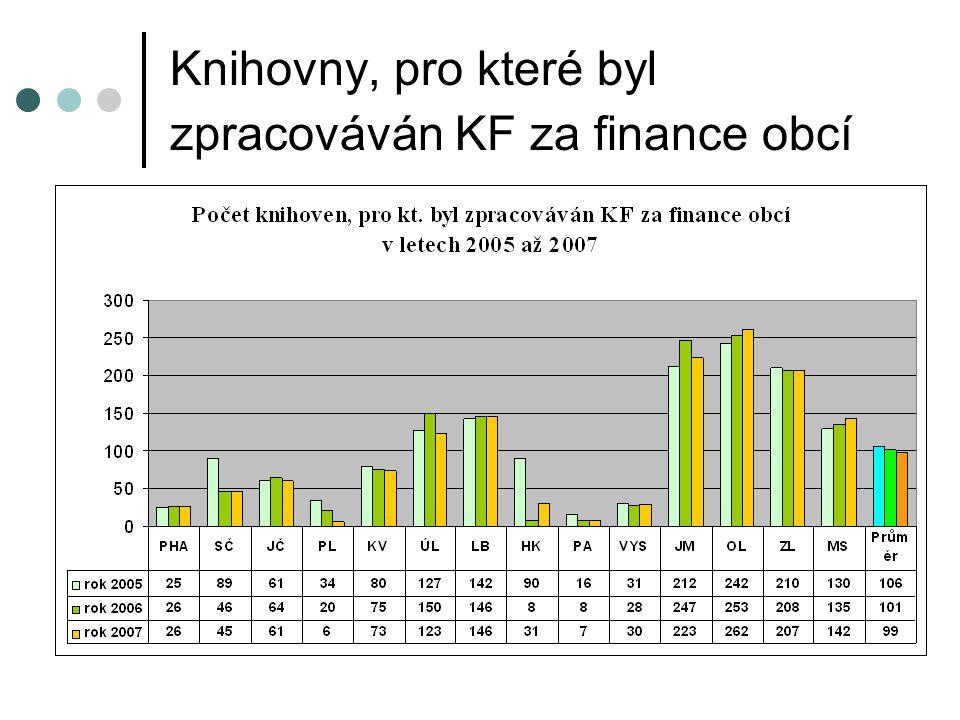 Knihovny, pro které byl zpracováván KF za finance obcí