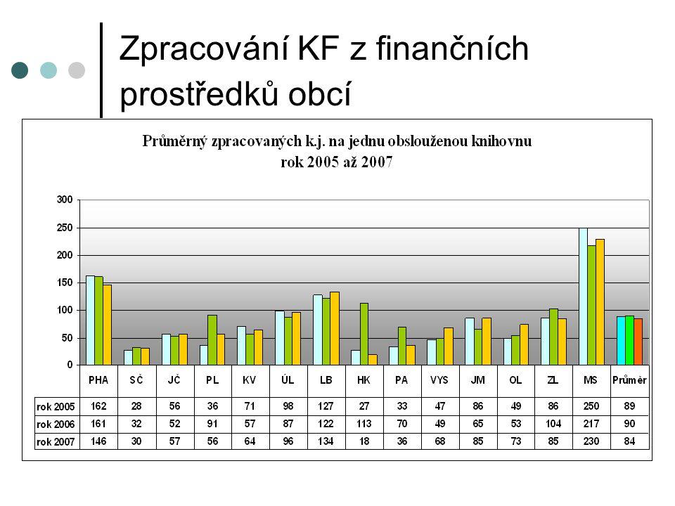 Zpracování KF z finančních prostředků obcí