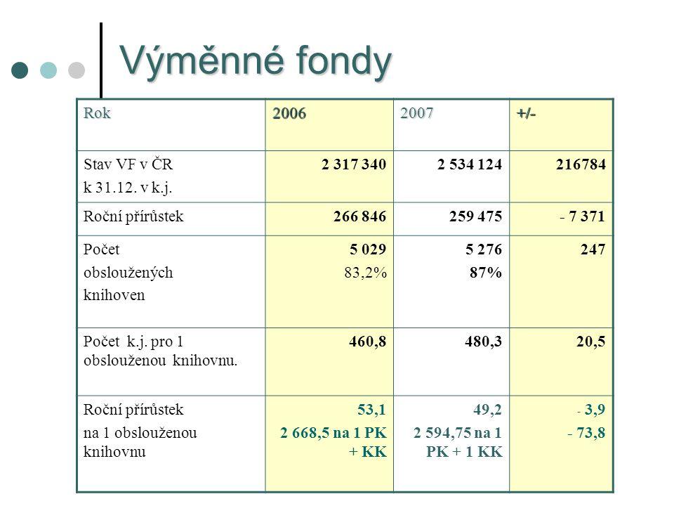 Výměnné fondy Rok20062007+/- Stav VF v ČR k 31.12.