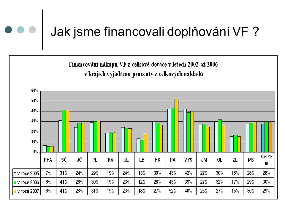 Jak jsme financovali doplňování VF