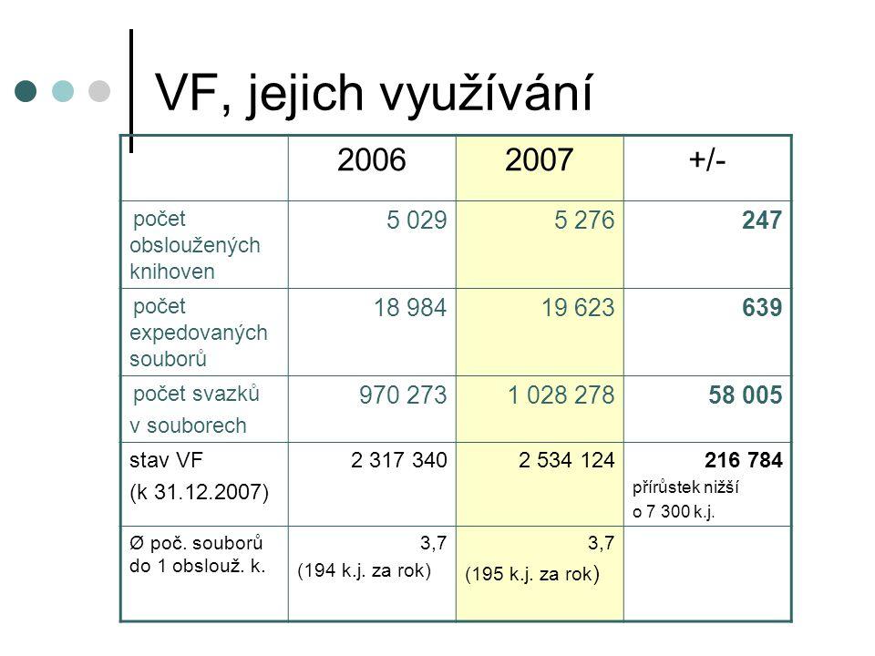 VF, jejich využívání 20062007+/- počet obsloužených knihoven 5 0295 276247 počet expedovaných souborů 18 98419 623639 počet svazků v souborech 970 2731 028 27858 005 stav VF (k 31.12.2007) 2 317 3402 534 124216 784 přírůstek nižší o 7 300 k.j.