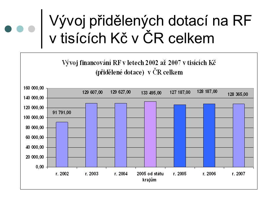 Vývoj přidělených dotací na RF v tisících Kč v ČR celkem