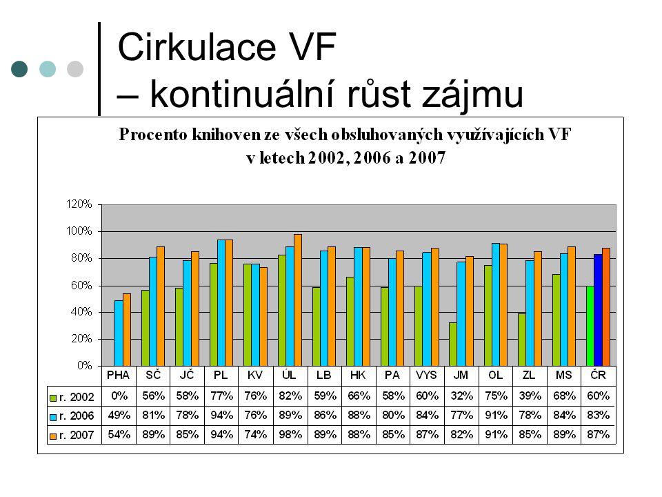Cirkulace VF – kontinuální růst zájmu