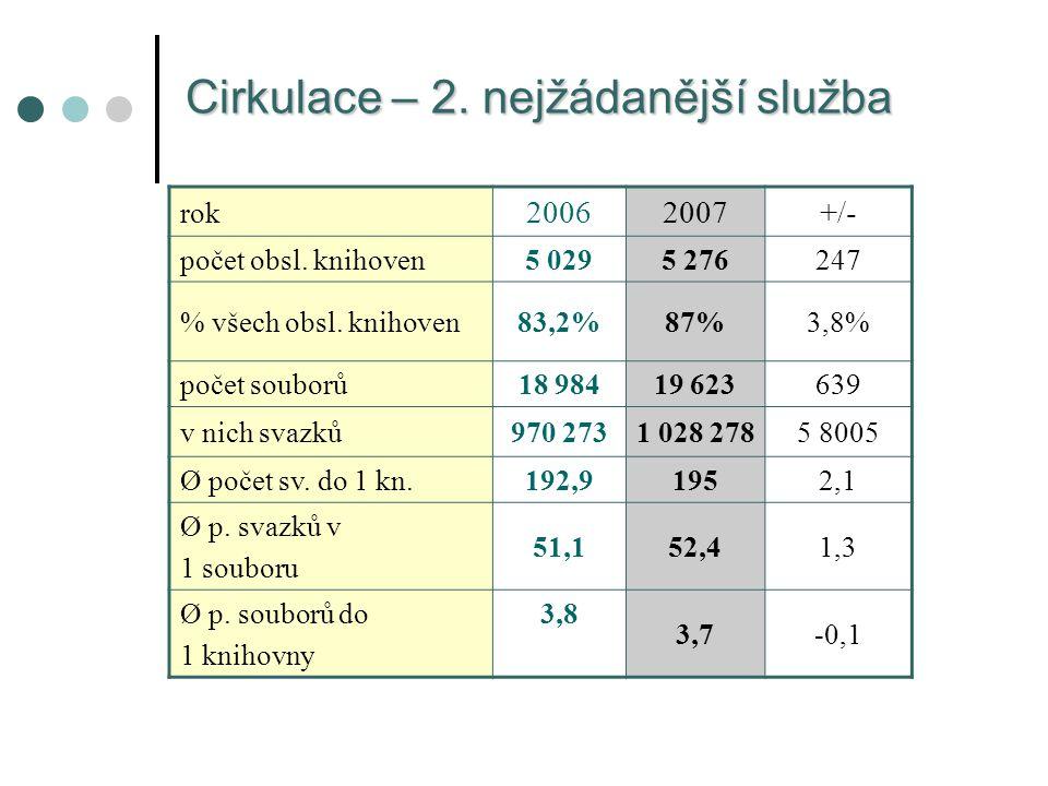 Cirkulace – 2. nejžádanější služba rok 20062007+/- počet obsl.
