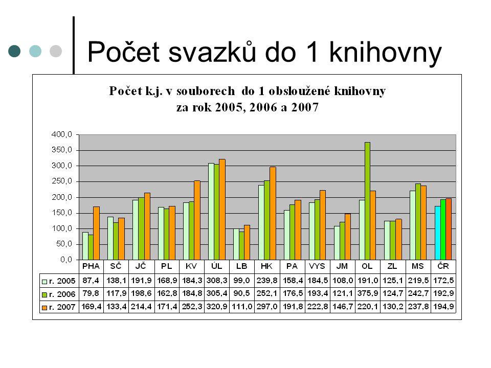 Počet svazků do 1 knihovny