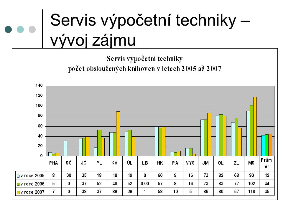 Servis výpočetní techniky – vývoj zájmu