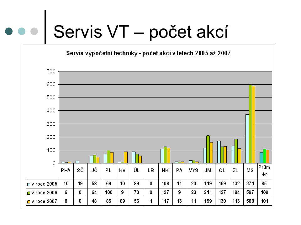 Servis VT – počet akcí