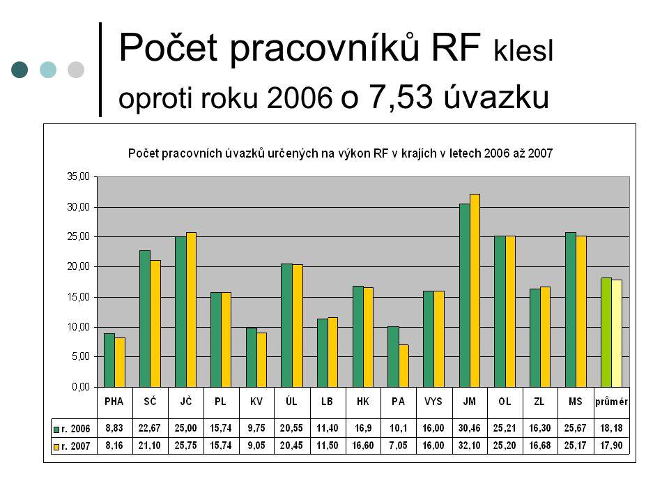 Počet pracovníků RF klesl oproti roku 2006 o 7,53 úvazku