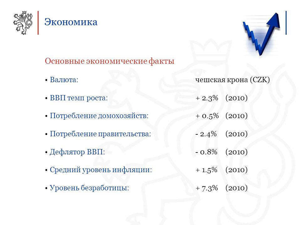 Экономика Основные экономические факты Валюта: чешская крона (CZK) ВВП темп роста: + 2.3% (2010) Потребление домохозяйств: + 0.5% (2010) Потребление правительства: - 2.4% (2010) Дефлятор ВВП:- 0.8% (2010) Средний уровень инфляции:+ 1.5% (2010) Уровень безработицы:+ 7.3% (2010)