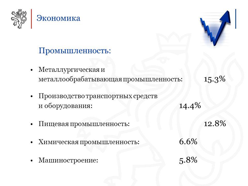 Экономика Промышленность: Металлургическая и металлообрабатывающая промышленность: 15.3% Производство транспортных средств и оборудования: 14.4% Пищевая промышленность: 12.8% Химическая промышленность: 6.6% Машиностроение: 5.8%