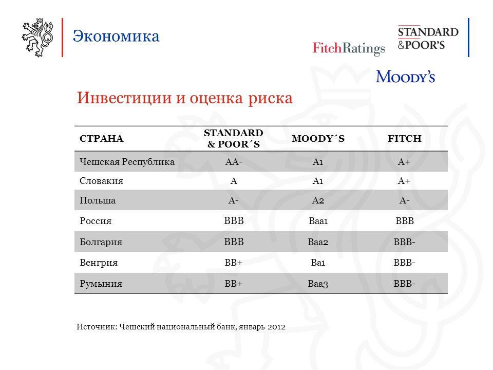 Экономика Инвестиции и оценка риска Источник: Чешский национальный банк, январь 2012 СТРАНА STANDARD & POOR´S MOODY´SFITCH Чешская РеспубликаAA-A1A+A+ СловакияAA1A1A+ ПольшаA-A2A- Россия BBB Baa1BBB Болгария BBB Baa2BBB- ВенгрияBB+Ba1BBB- РумынияBB+Baa3BBB-