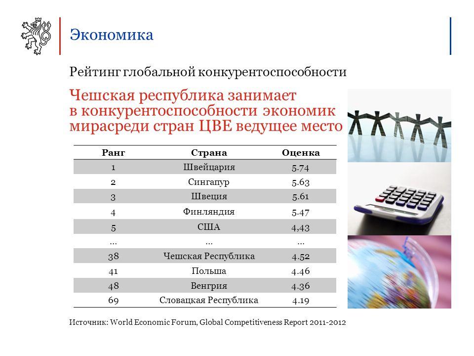 Экономика Рейтинг глобальной конкурентоспособности Чешская республика занимает в конкурентоспособности экономик мирасреди стран ЦВЕ ведущее место Источник: World Economic Forum, Global Competitiveness Report 2011-2012 РангСтранаОценка 1Швейцария5.74 2Сингапур5.63 3Швеция5.61 4Финляндия5.47 5США4,43 ……… 38Чешская Республика4.52 41Польша4.46 48Венгрия4.36 69Словацкая Республика4.19
