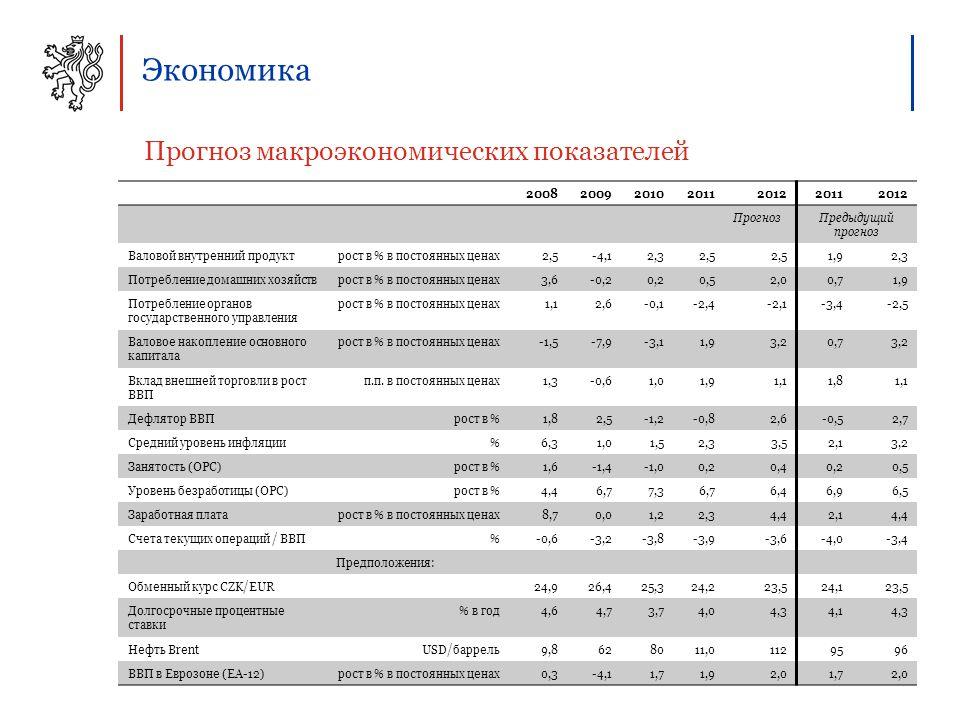 Экономика Прогноз макроэкономических показателей 2008200920102011201220112012 ПрогнозПредыдущий прогноз Валовой внутренний продуктрост в % в постоянных ценах2,5-4,12,32,5 1,92,3 Потребление домашних хозяйстврост в % в постоянных ценах3,6-0,20,20,52,00,71,9 Потребление органов государственного управления рост в % в постоянных ценах1,12,6-0,1-2,4-2,1-3,4-2,5 Валовое накопление основного капитала рост в % в постоянных ценах-1,5-7,9-3,11,93,20,73,2 Вклад внешней торговли в рост ВВП п.п.