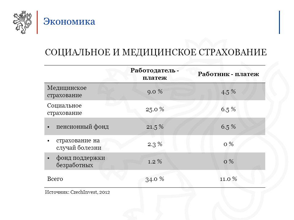 Экономика СОЦИАЛЬНОЕ И МЕДИЦИНСКОЕ СТРАХОВАНИЕ Источник: CzechInvest, 2012 Работодатель - платеж Работник - платеж Медицинское страхование 9.0 %4.5 % Социальное страхование 25.0 %6.5 % пенсионный фонд21.5 %6.5 % страхование на случай болезни 2.3 %0 % фонд поддержки безработных 1.2 %0 % Всего34.0 %11.0 %