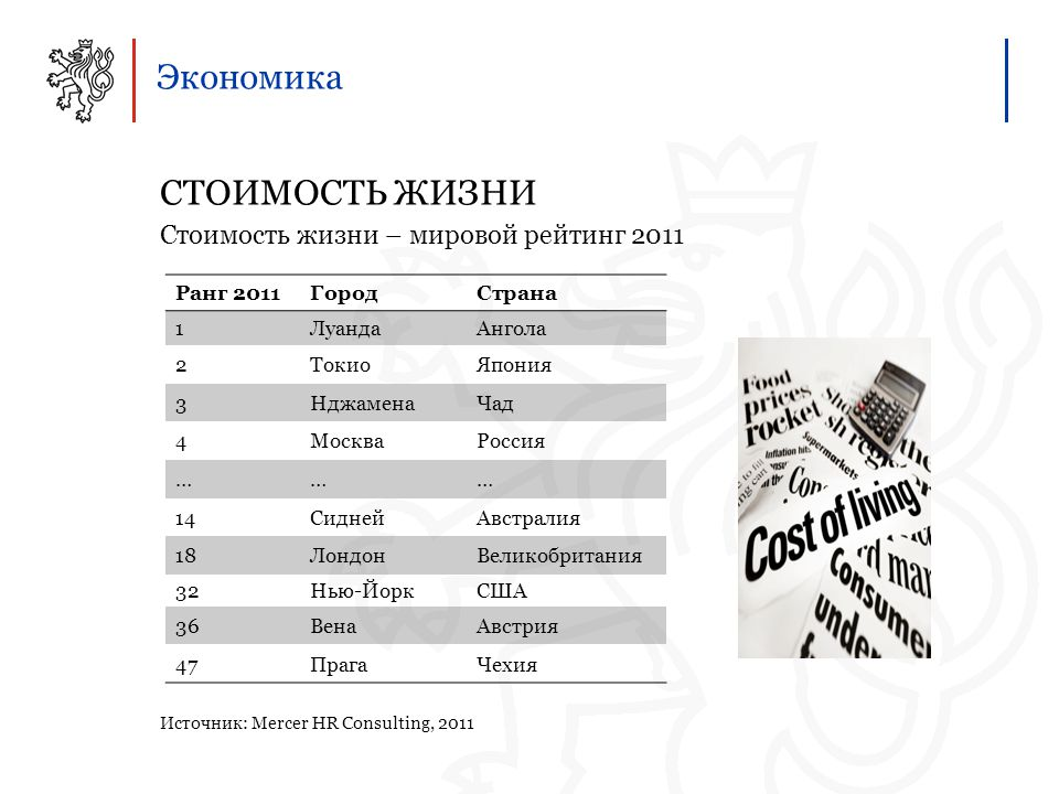 Экономика СТОИМОСТЬ ЖИЗНИ Стоимость жизни – мировой рейтинг 2011 Источник: Mercer HR Consulting, 2011 Ранг 2011ГородСтрана 1ЛуандаАнгола 2ТокиоЯпония 3НджаменаЧад 4МоскваРоссия ……… 14СиднейАвстралия 18ЛондонВеликобритания 32Нью-ЙоркСША 36ВенаАвстрия 47ПрагаЧехия