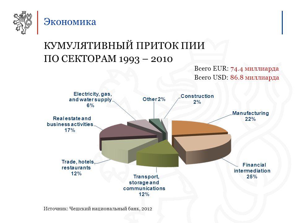 Экономика КУМУЛЯТИВНЫЙ ПРИТОК ПИИ ПО СЕКТОРАМ 1993 – 2010 Источник: Чешский национальный банк, 2012 Всего EUR: 74.4 миллиарда Всего USD: 86.8 миллиарда