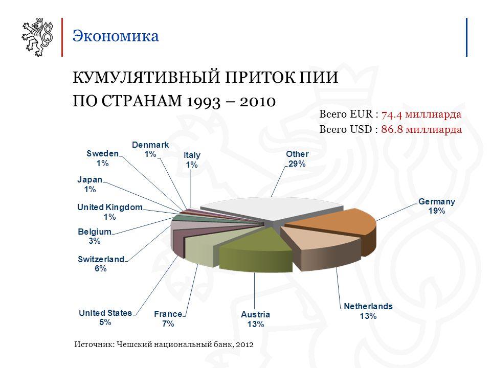 Экономика КУМУЛЯТИВНЫЙ ПРИТОК ПИИ ПО СТРАНАМ 1993 – 2010 Источник: Чешский национальный банк, 2012 Всего EUR : 74.4 миллиарда Всего USD : 86.8 миллиарда