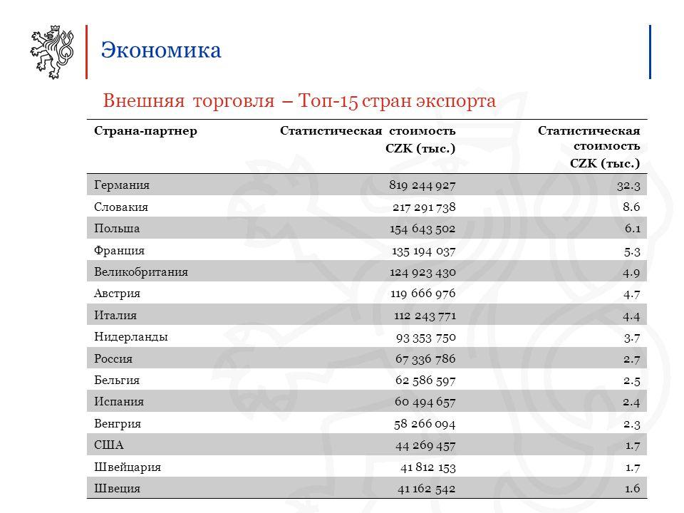 Экономика Внешняя торговля – Топ-15 стран экспорта Страна-партнерСтатистическая стоимость CZK (тыс.) Статистическая стоимость CZK (тыс.) Германия819 244 92732.3 Словакия217 291 7388.6 Польша154 643 5026.1 Франция135 194 0375.3 Великобритания124 923 4304.9 Австрия119 666 9764.7 Италия112 243 7714.4 Нидерланды93 353 7503.7 Россия67 336 7862.7 Бельгия62 586 5972.5 Испания60 494 6572.4 Венгрия58 266 0942.3 США44 269 4571.7 Швейцария41 812 1531.7 Швеция41 162 5421.6