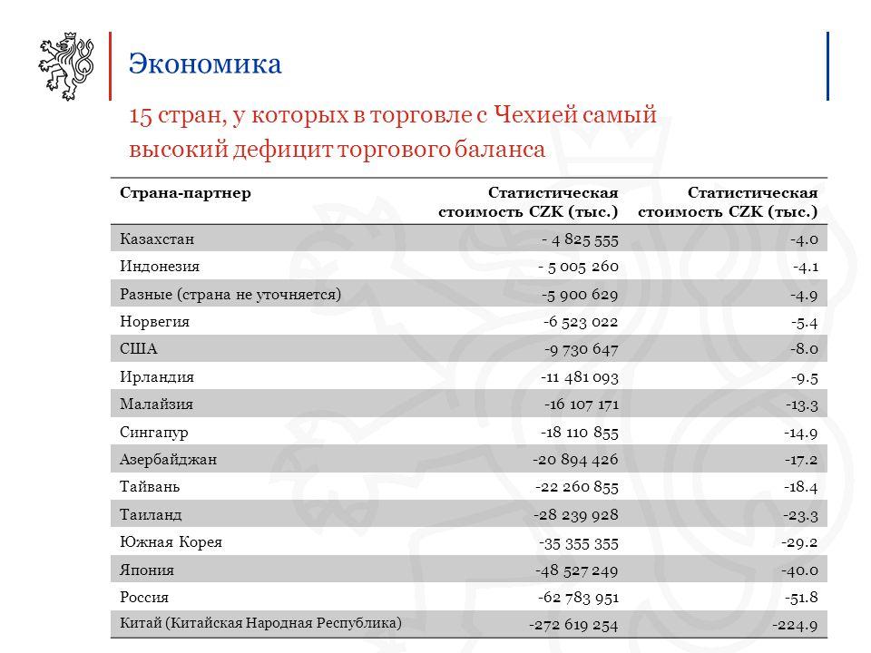 Экономика 15 стран, у которых в торговле с Чехией самый высокий дефицит торгового баланса Страна-партнерСтатистическая стоимость CZK (тыс.) Казахстан- 4 825 555-4.0 Индонезия- 5 005 260-4.1 Разные (страна не уточняется)-5 900 629-4.9 Норвегия-6 523 022-5.4 США-9 730 647-8.0 Ирландия-11 481 093-9.5 Малайзия-16 107 171-13.3 Сингапур-18 110 855-14.9 Азербайджан-20 894 426-17.2 Тайвань-22 260 855-18.4 Таиланд-28 239 928-23.3 Южная Корея-35 355 355-29.2 Япония-48 527 249-40.0 Россия-62 783 951-51.8 Китай (Китайская Народная Республика) -272 619 254-224.9