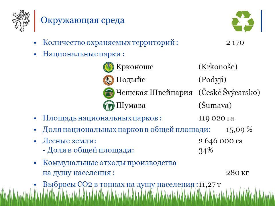 Окружающая среда Количество охраняемых территорий : 2 170 Национальные парки : Крконоше (Krkonoše) Подыйе (Podyjí) Чешская Швейцария(České Švýcarsko) Шумава (Šumava) Площадь национальных парков : 119 020 га Доля национальных парков в общей площади: 15,09 % Лесные земли: 2 646 000 га - Доля в общей площади:34% Коммунальные отходы производства на душу населения : 280 кг Выбросы CO2 в тоннах на душу населения :11,27 т