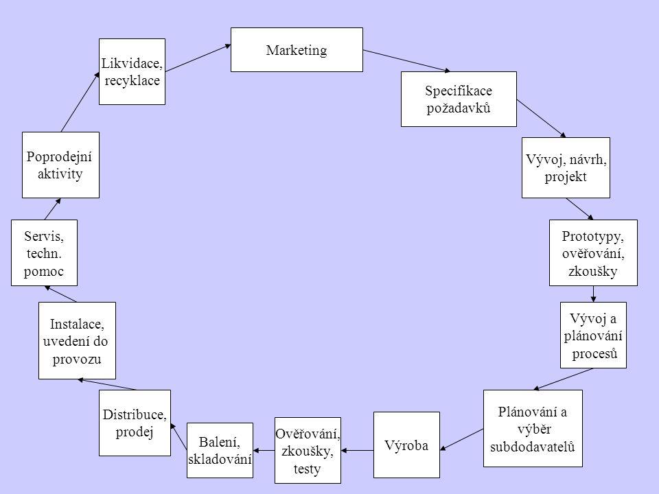 Marketing Specifikace požadavků Vývoj, návrh, projekt Prototypy, ověřování, zkoušky Vývoj a plánování procesů Plánování a výběr subdodavatelů Výroba O