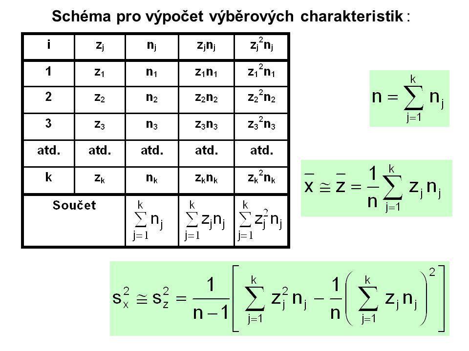 11 Schéma pro výpočet výběrových charakteristik :