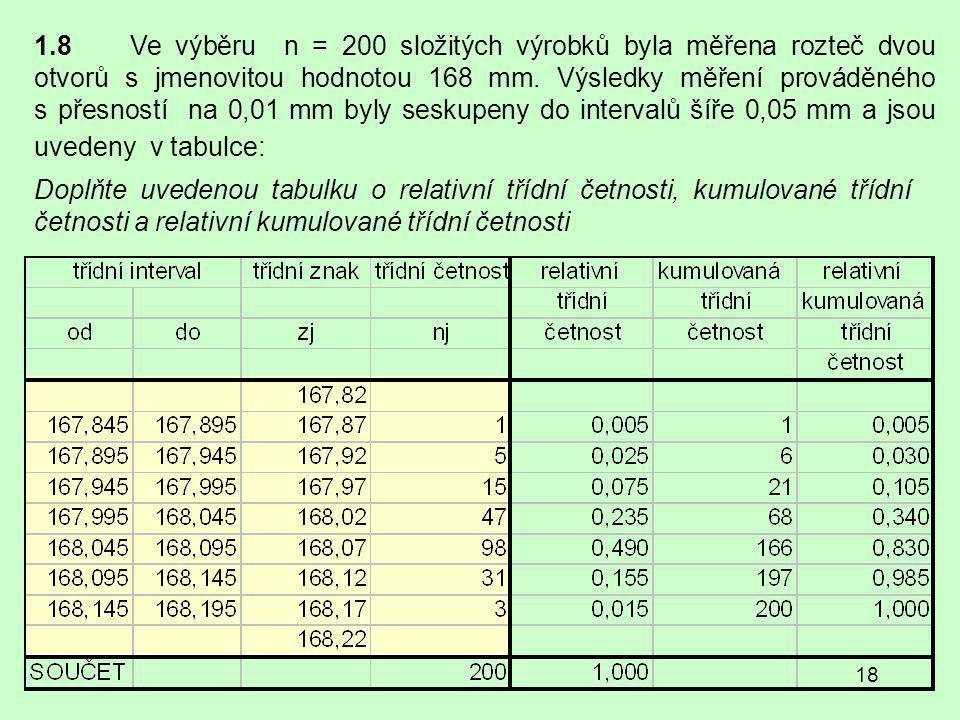 18 1.8Ve výběru n = 200 složitých výrobků byla měřena rozteč dvou otvorů s jmenovitou hodnotou 168 mm.