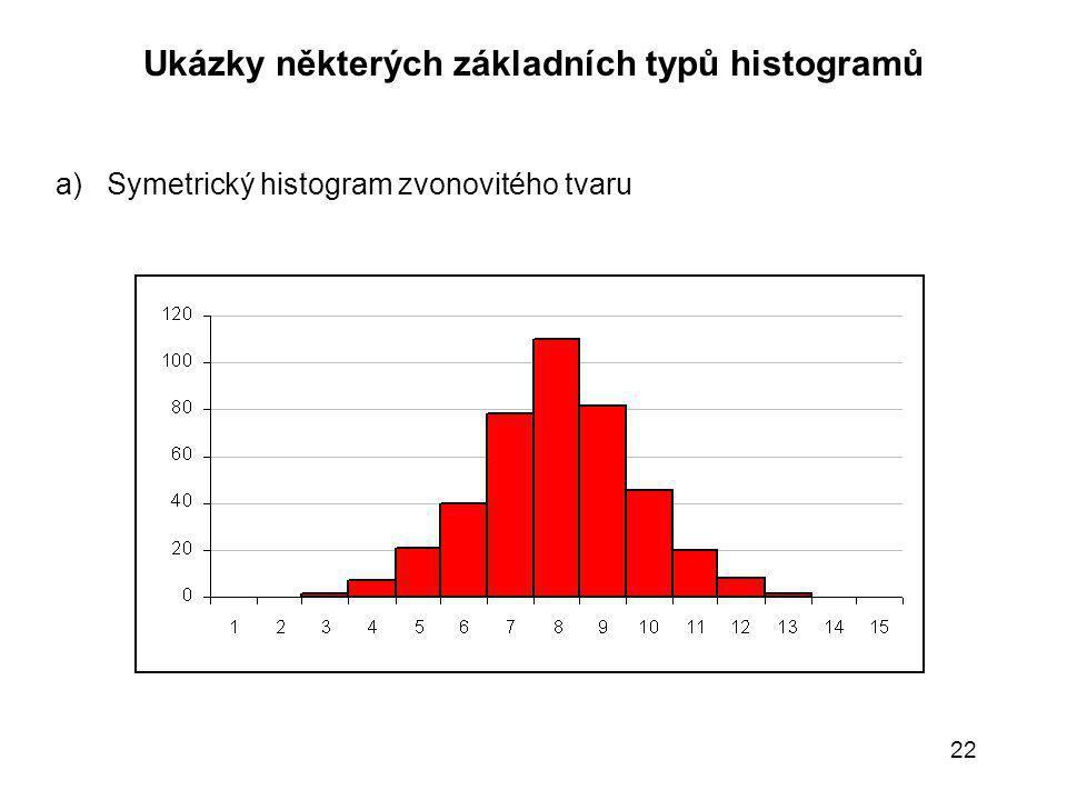 22 Ukázky některých základních typů histogramů a) Symetrický histogram zvonovitého tvaru