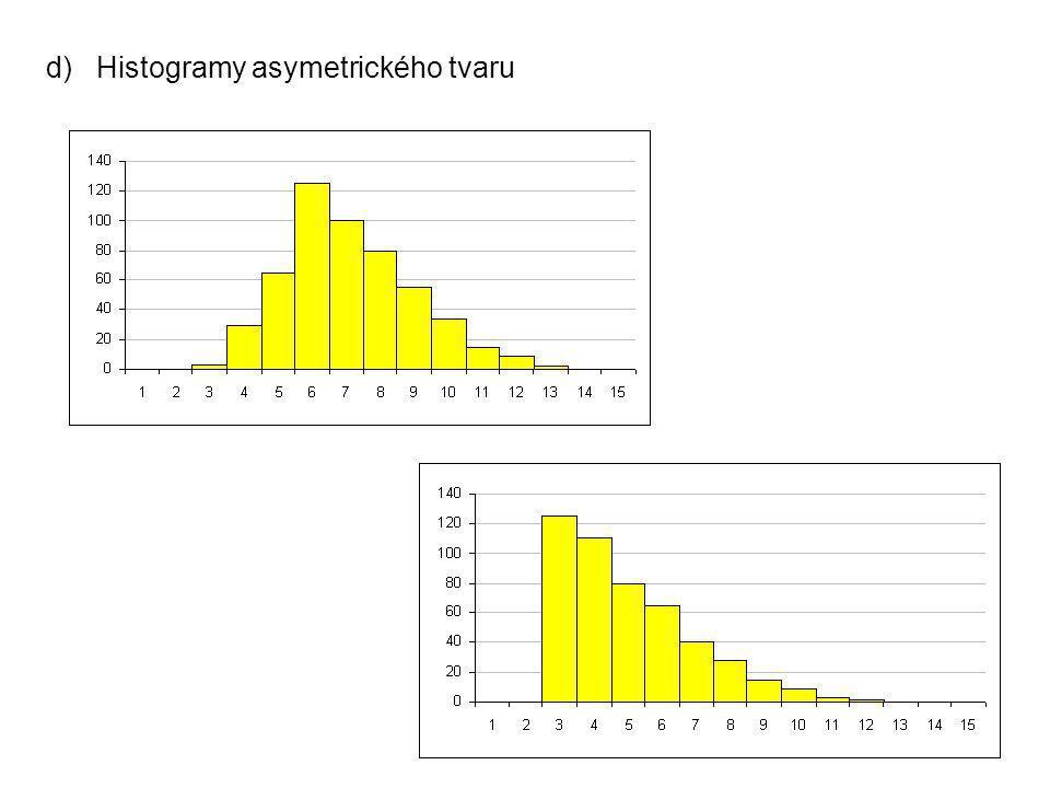 25 d) Histogramy asymetrického tvaru