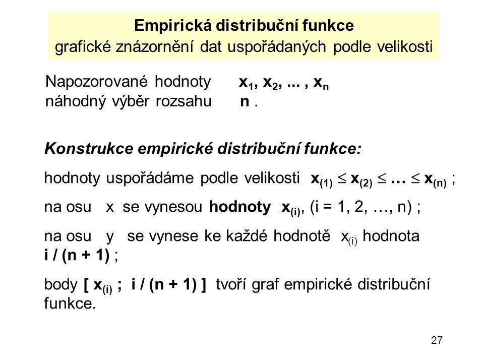 27 Empirická distribuční funkce grafické znázornění dat uspořádaných podle velikosti Napozorované hodnoty x 1, x 2,..., x n náhodný výběr rozsahu n.