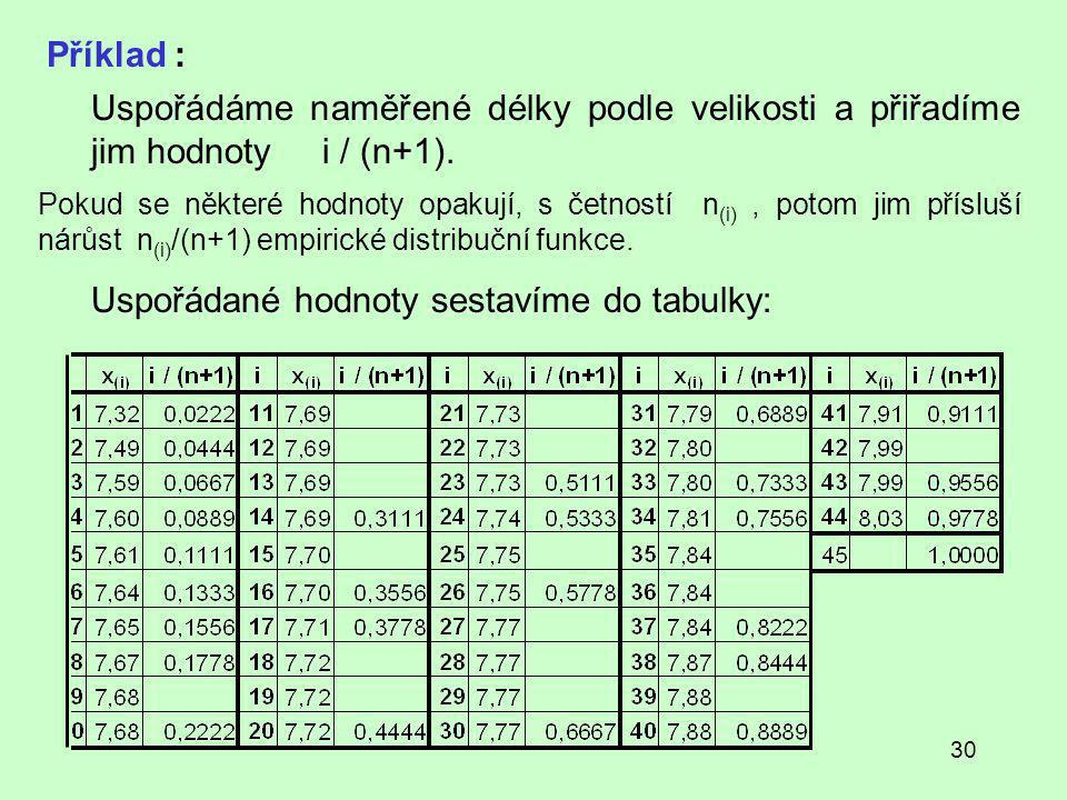 30 Příklad : Uspořádáme naměřené délky podle velikosti a přiřadíme jim hodnoty i / (n+1).