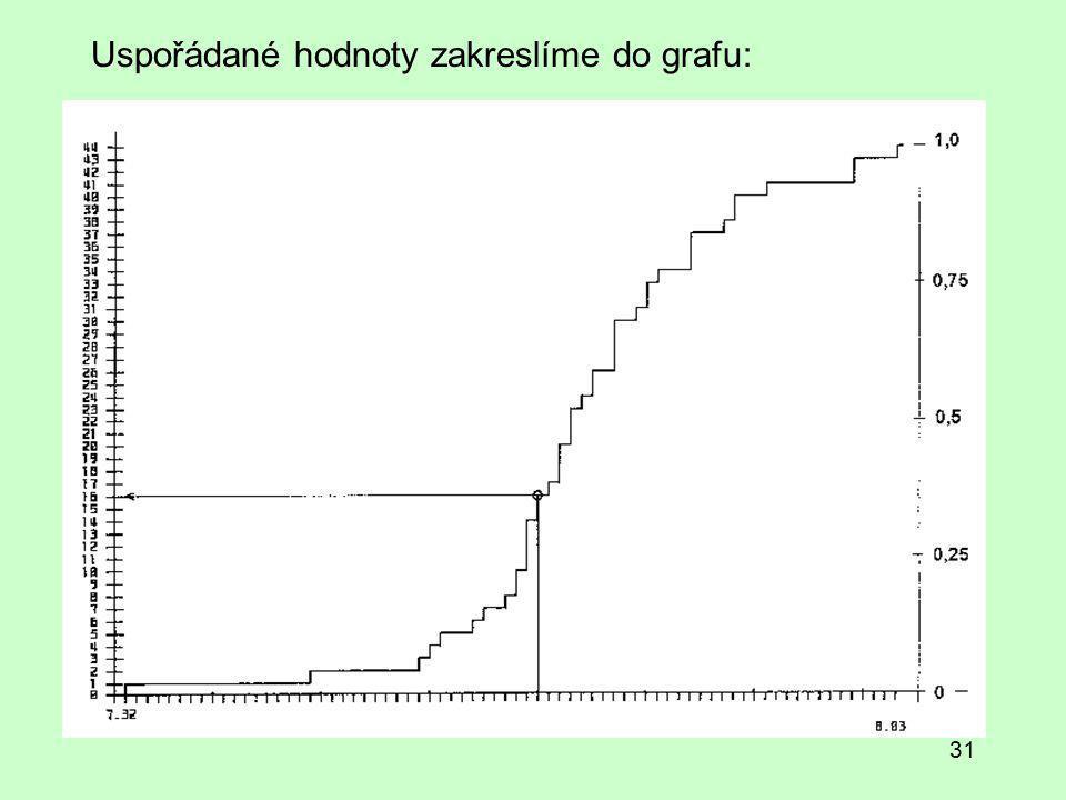 31 Uspořádané hodnoty zakreslíme do grafu: